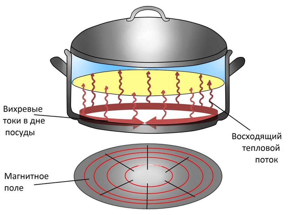 Правила эксплуатации индукционной плиты
