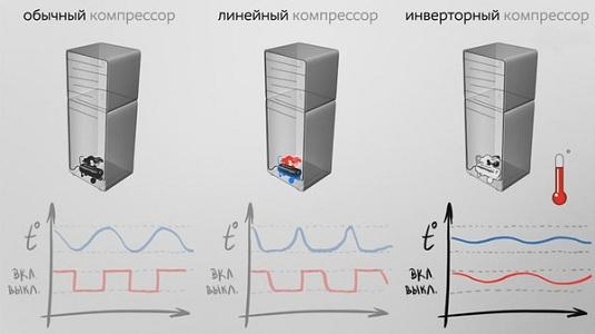 Принцип работы инверторного холодильника