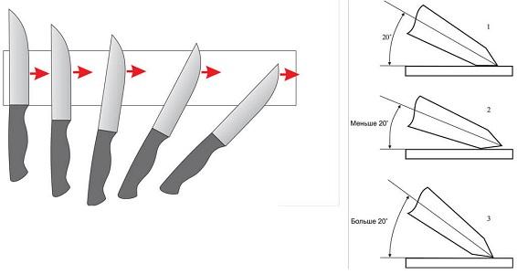 Углы заточки ножа